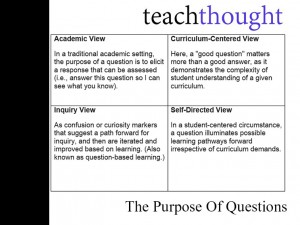 purpose-of-questions
